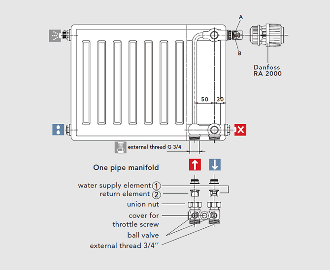 Single pipe operation