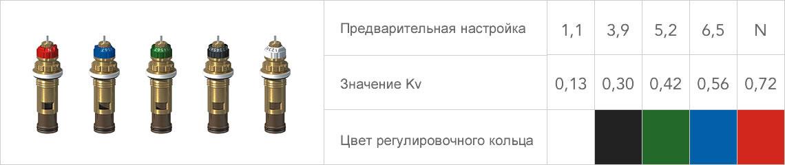 Преднастроенные значения Kv